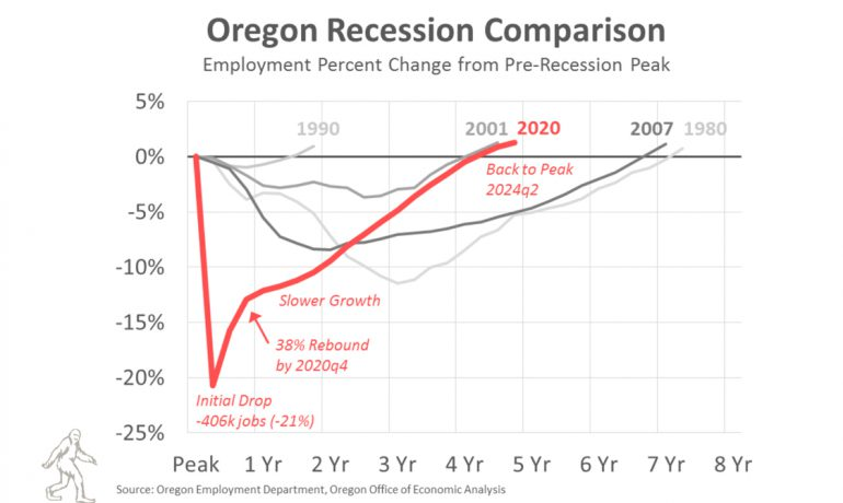 Oregon's State Economists Forecast $2.7 Billion Budget Shortfall